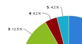 4-2-3.グラフ内の凡例を簡略化