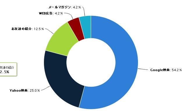 3-2.アンケート結果のドーナツグラフ