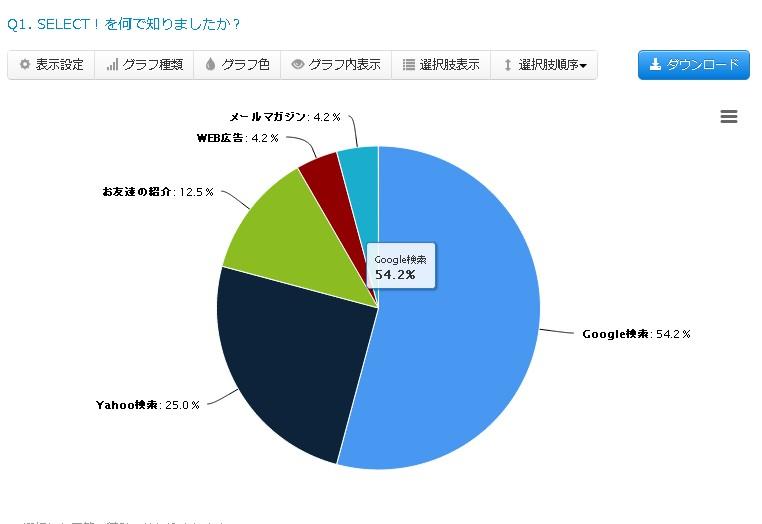 1.結果グラフ