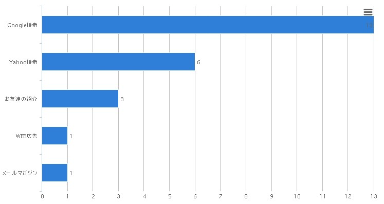 3-4.アンケート結果の横棒グラフ