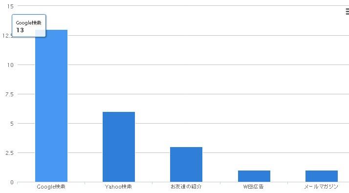 3-5.アンケート結果の縦棒グラフ