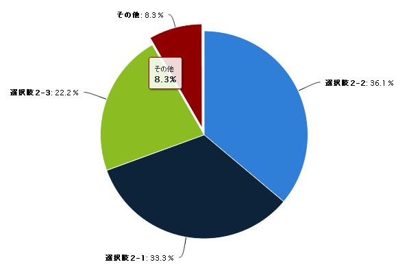 5.集計の様子(グラフ)